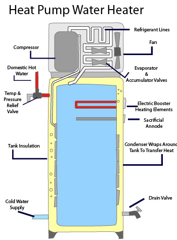 Image Result For Ge Water Heater Problems
