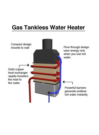 Pros and cons of tankless water heaters - Water Heater Rescue
